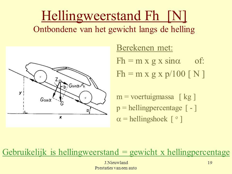 Hellingweerstand Fh [N] Ontbondene van het gewicht langs de helling